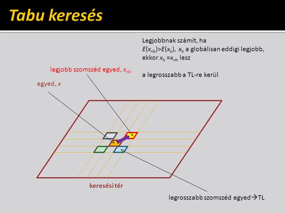 keresési tér egyed, x legjobb szomszéd egyed, x nb legrosszabb szomszéd egyed  TL Legjobbnak számít, ha E(x nb )>E(x b ), x b a globálisan eddigi legjobb, ekkor x b =x nb lesz a legrosszabb a TL-re kerül