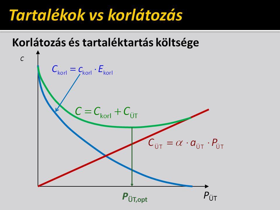 A fajlagos (átlagos) költség üzemidő függése üzemidő, h 8760 c=C/E cvcv cfcf érdekeltség a jobb kihasználásban ha τ cs növekszik, akkor c f csökken