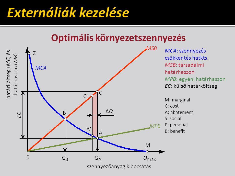 Optimális környezetszennyezés MCA: szennyezés csökkentés hatkts, MSB: társadalmi határhaszon MPB: egyéni határhaszon EC: külső határköltség M: marginal C: cost A: abatement S: social P: personal B: benefit