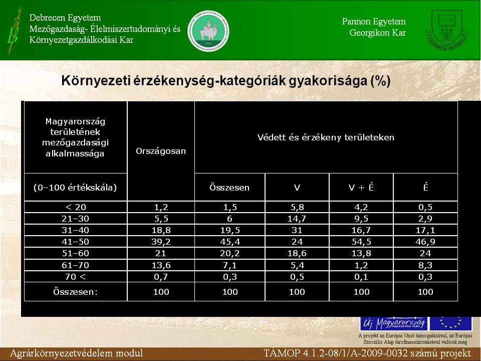 Környezeti érzékenység-kategóriák gyakorisága (%)