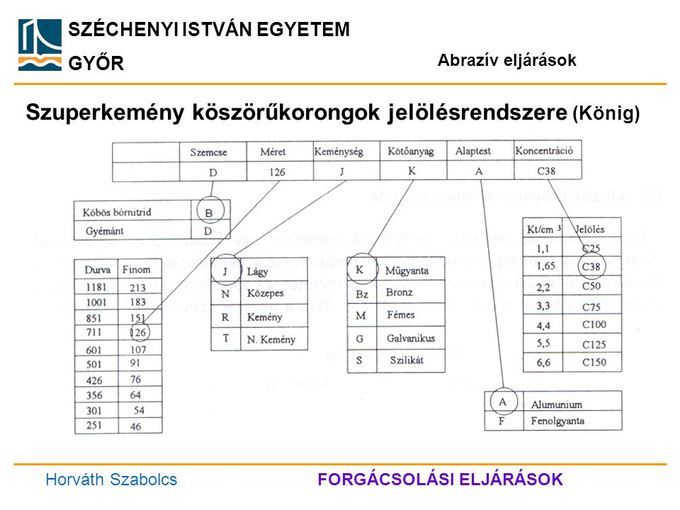 SZÉCHENYI ISTVÁN EGYETEM GYŐR Abrazív eljárások 1 2 3 4 Köszörűkorongok kopási folyamata Horváth SzabolcsFORGÁCSOLÁSI ELJÁRÁSOK
