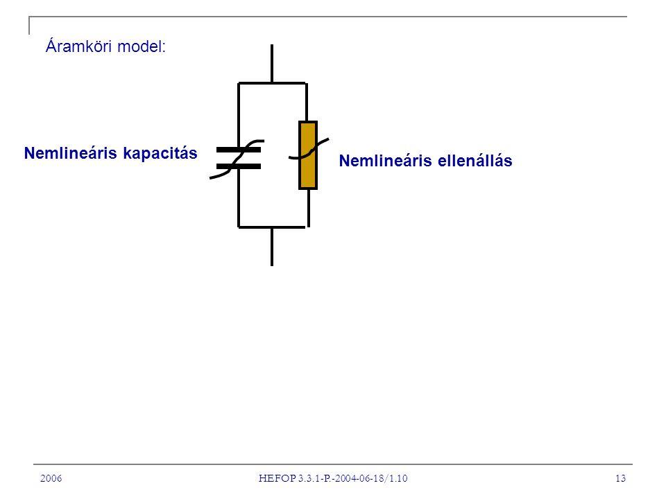 2006 HEFOP 3.3.1-P.-2004-06-18/1.10 13 Áramköri model: Nemlineáris ellenállás Nemlineáris kapacitás