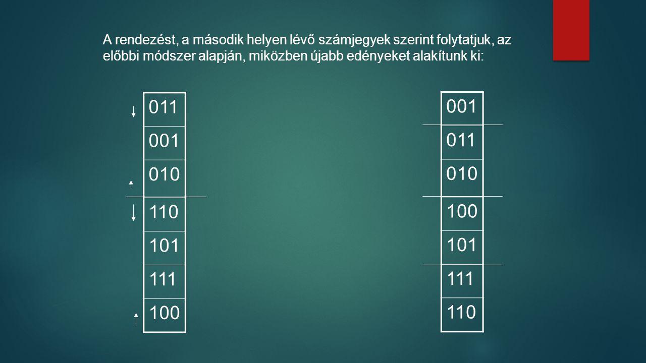 A rendezést, a második helyen lévő számjegyek szerint folytatjuk, az előbbi módszer alapján, miközben újabb edényeket alakítunk ki: 011 001 010 110 101 111 100 001 011 010 100 101 111 110