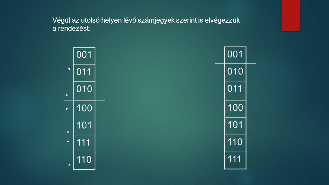 Végül az utolsó helyen lévő számjegyek szerint is elvégezzük a rendezést: 001 010 011 100 101 110 111 001 011 010 100 101 111 110
