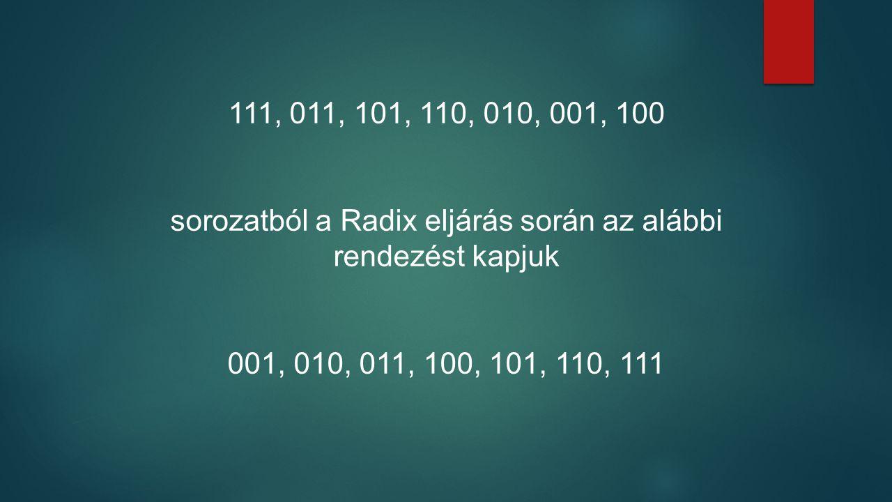 111, 011, 101, 110, 010, 001, 100 sorozatból a Radix eljárás során az alábbi rendezést kapjuk 001, 010, 011, 100, 101, 110, 111
