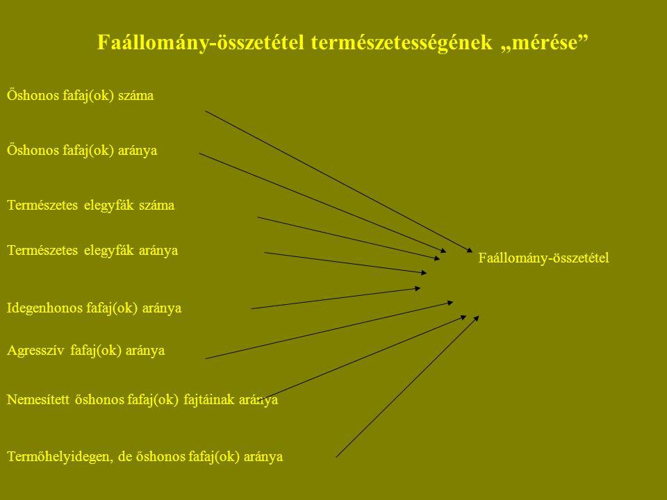 """Faállomány-összetétel természetességének """"mérése Őshonos fafaj(ok) száma Őshonos fafaj(ok) aránya Természetes elegyfák száma Természetes elegyfák aránya Idegenhonos fafaj(ok) aránya Agresszív fafaj(ok) aránya Nemesített őshonos fafaj(ok) fajtáinak aránya Termőhelyidegen, de őshonos fafaj(ok) aránya Faállomány-összetétel"""