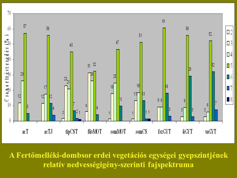A Fertőmelléki-dombsor erdei vegetációs egységei gyepszintjének relatív nedvességigény-szerinti fajspektruma