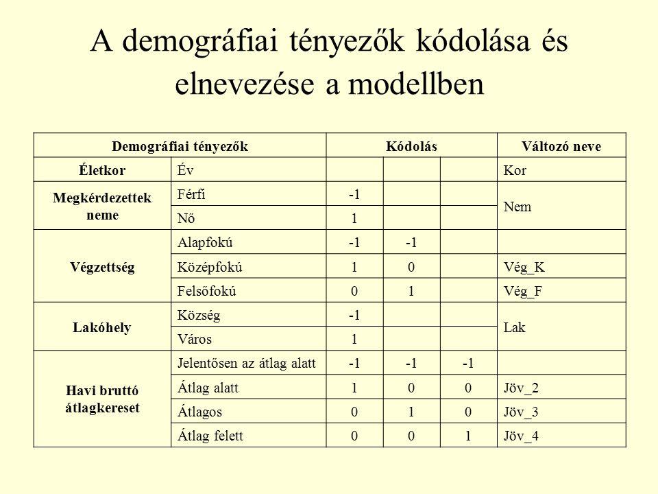 A demográfiai tényezők kódolása és elnevezése a modellben Demográfiai tényezőkKódolásVáltozó neve ÉletkorÉvKor Megkérdezettek neme Férfi Nem Nő1 Végze