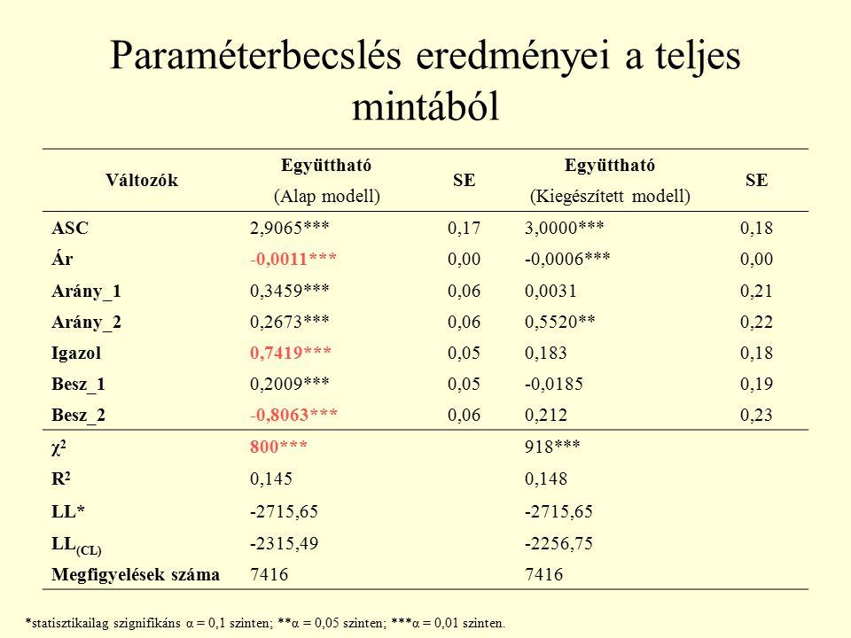 Paraméterbecslés eredményei a teljes mintából *statisztikailag szignifikáns α = 0,1 szinten; **α = 0,05 szinten; ***α = 0,01 szinten. Változók Együtth