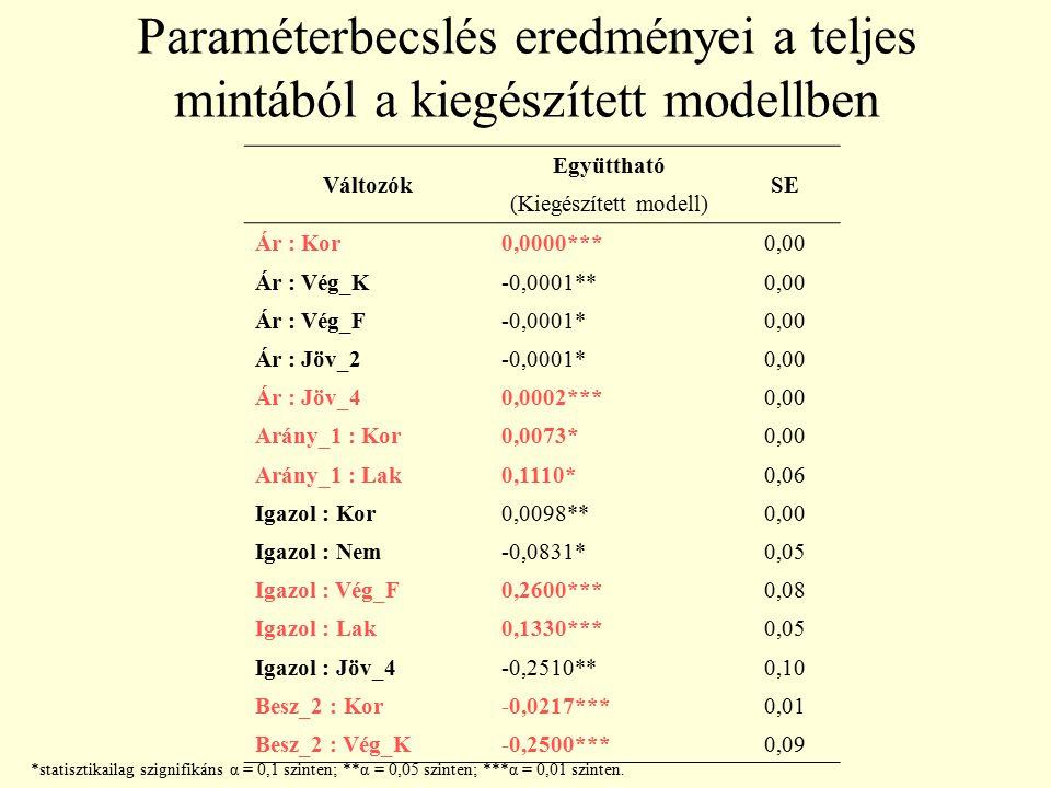 Paraméterbecslés eredményei a teljes mintából a kiegészített modellben Változók Együttható SE (Kiegészített modell) Ár : Kor0,0000***0,00 Ár : Vég_K-0