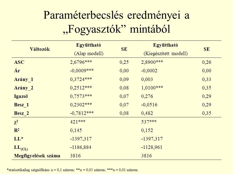 """Paraméterbecslés eredményei a """"Fogyasztók"""" mintából Változók Együttható SE Együttható SE (Alap modell)(Kiegészített modell) ASC2,6796***0,252,8900***0"""