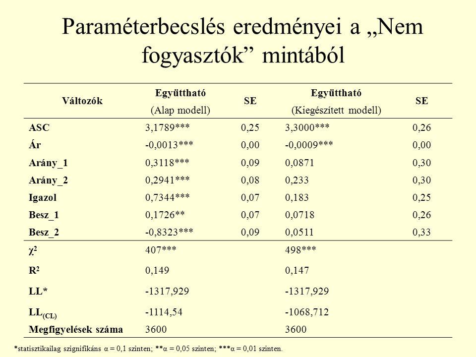 """Paraméterbecslés eredményei a """"Nem fogyasztók"""" mintából Változók Együttható SE Együttható SE (Alap modell)(Kiegészített modell) ASC3,1789***0,253,3000"""
