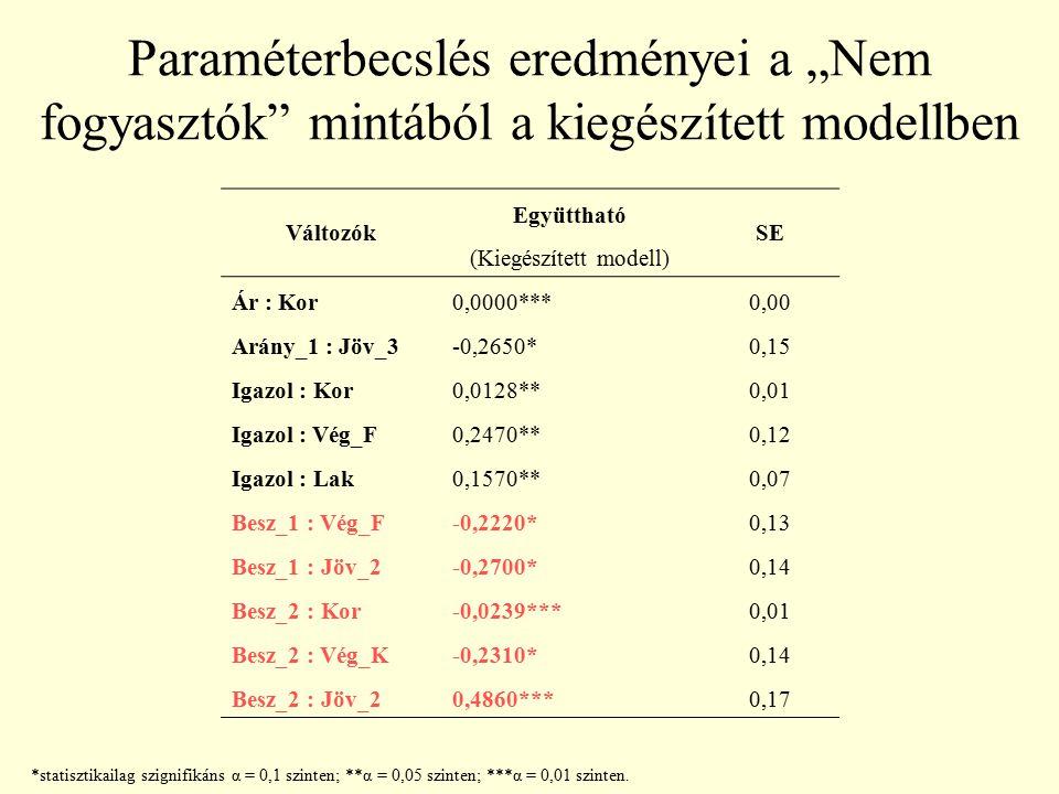 """Paraméterbecslés eredményei a """"Nem fogyasztók"""" mintából a kiegészített modellben Változók Együttható SE (Kiegészített modell) Ár : Kor0,0000***0,00 Ar"""