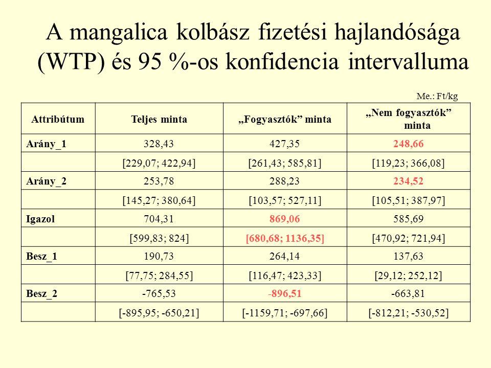 """A mangalica kolbász fizetési hajlandósága (WTP) és 95 %-os konfidencia intervalluma AttribútumTeljes minta""""Fogyasztók"""" minta """"Nem fogyasztók"""" minta Ar"""