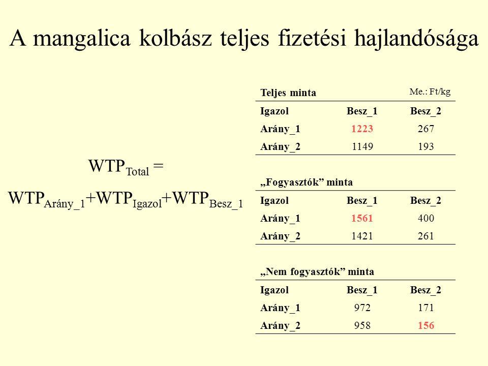 """A mangalica kolbász teljes fizetési hajlandósága Teljes minta Me.: Ft/kg IgazolBesz_1Besz_2 Arány_11223267 Arány_21149193 """"Fogyasztók"""" minta IgazolBes"""
