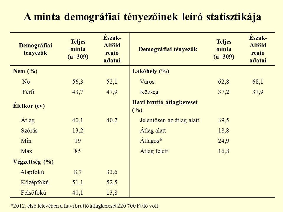 Demográfiai tényezők Teljes minta (n=309) Észak- Alföld régió adatai Demográfiai tényezők Teljes minta (n=309) Észak- Alföld régió adatai Nem (%)Lakóh