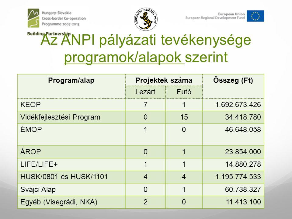 Az ANPI pályázati tevékenysége programok/alapok szerint Program/alapProjektek számaÖsszeg (Ft) LezártFutó KEOP711.692.673.426 Vidékfejlesztési Program01534.418.780 ÉMOP1046.648.058 ÁROP0123.854.000 LIFE/LIFE+1114.880.278 HUSK/0801 és HUSK/1101441.195.774.533 Svájci Alap0160.738.327 Egyéb (Visegrádi, NKA)2011.413.100
