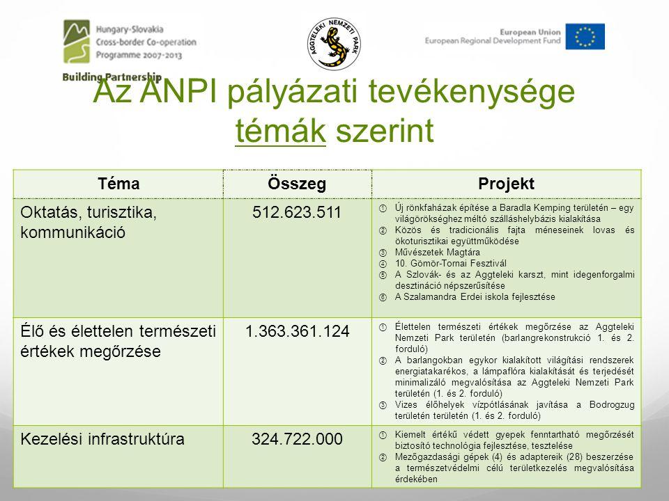 Megvalósítás alatt… A nagytestű ragadozók és élőhelyük 469.940 Euro A Sajó természetvédelmi célú felmérése605.102 Euro A Hernád és mellékvízfolyásainak természetvédelmi célú felmérése 505.958 Euro Az Aggteleki- és a Szlovák-karszt védelme562.518 Euro Vizes élőhelyek vízpótlásának javítása a Bodrogzug területén (KEOP) 829.285.198 Ft Pannon Magbank létrehozása a magyar vadonélő edényes növények ex-situ megőrzésére (LIFE) KIEMELT CÉL: a kutatás, mint alapfeladat megvalósítása!