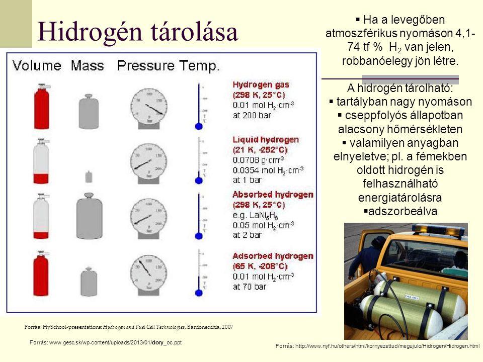 Hidrogén tárolása Forrás: www.gesc.sk/wp-content/uploads/2013/01/dory_oc.ppt Forrás: HySchool-presentations: Hydrogen and Fuel Cell Technologies, Bard