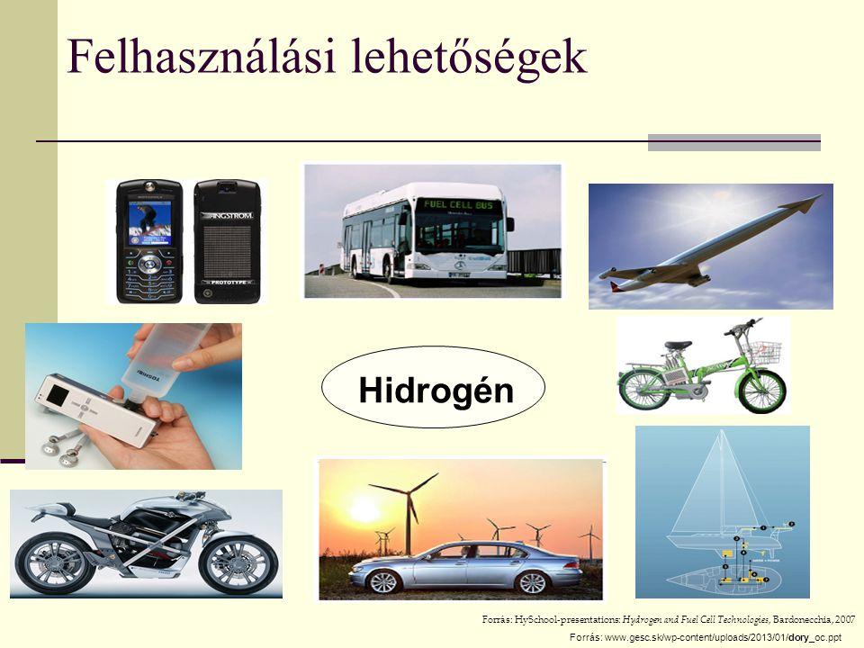Felhasználási lehetőségek Hidrogén Forrás: HySchool-presentations: Hydrogen and Fuel Cell Technologies, Bardonecchia, 2007 Forrás: www.gesc.sk/wp-cont