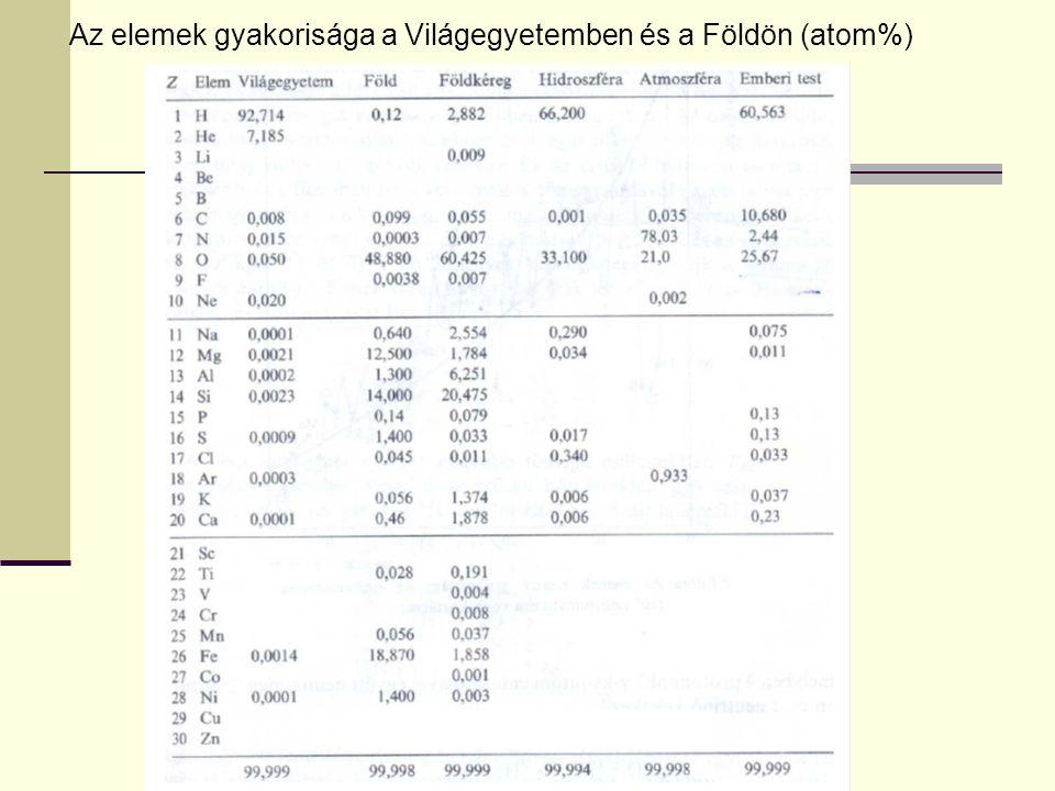 Előállítás Savakból a hidrogénnél negatívabb standard potenciálú fémekkel, pl.: Zn (s) + 2HCl (aq) = ZnCl 2 (aq) + H 2 (g) Lúgokból amfoter fémekkel, pl.: Al (s) + NaOH (ag) + 3H 2 O (f) = Na[Al(OH) 4 ] (aq) +1,5H 2 (g) Vízből a legkisebb standard potenciálú fémekkel, pl.: 2Na (s) + 2H 2 O (f) = 2NaOH (ag) + H 2 (g)