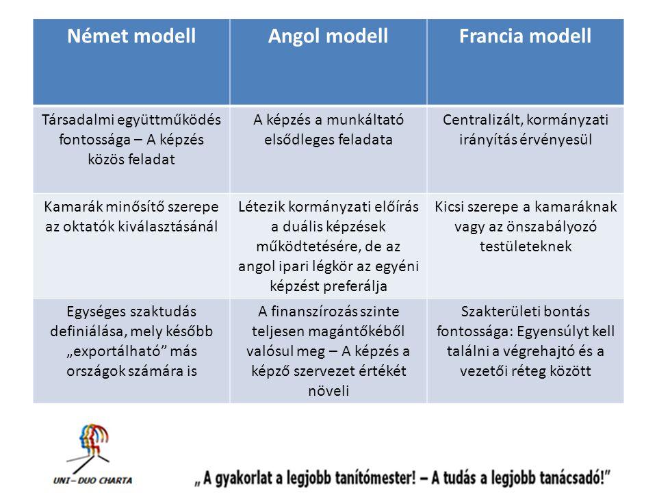 """Német modellAngol modellFrancia modell Társadalmi együttműködés fontossága – A képzés közös feladat A képzés a munkáltató elsődleges feladata Centralizált, kormányzati irányítás érvényesül Kamarák minősítő szerepe az oktatók kiválasztásánál Létezik kormányzati előírás a duális képzések működtetésére, de az angol ipari légkör az egyéni képzést preferálja Kicsi szerepe a kamaráknak vagy az önszabályozó testületeknek Egységes szaktudás definiálása, mely később """"exportálható más országok számára is A finanszírozás szinte teljesen magántőkéből valósul meg – A képzés a képző szervezet értékét növeli Szakterületi bontás fontossága: Egyensúlyt kell találni a végrehajtó és a vezetői réteg között"""