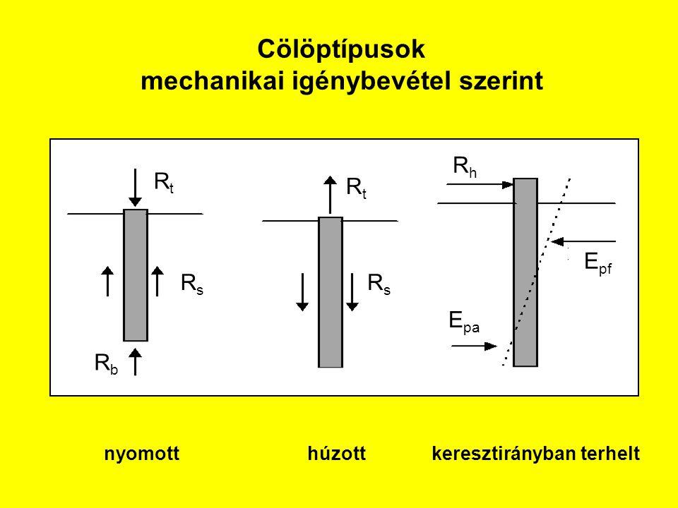 Cölöptípusok mechanikai igénybevétel szerint nyomott húzott keresztirányban terhelt RbRb RsRs RtRt RtRt RsRs RhRh E pa E pf