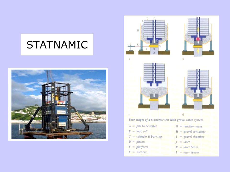 STATNAMIC