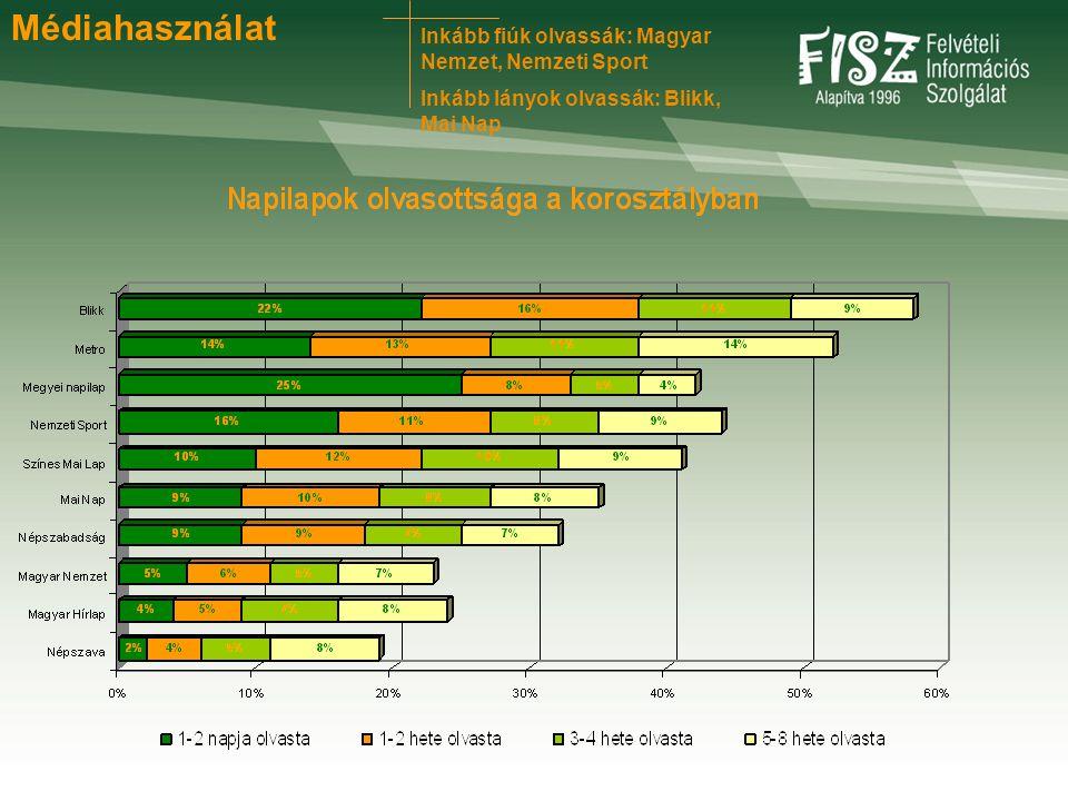 Inkább fiúk olvassák: Magyar Nemzet, Nemzeti Sport Inkább lányok olvassák: Blikk, Mai Nap Médiahasználat