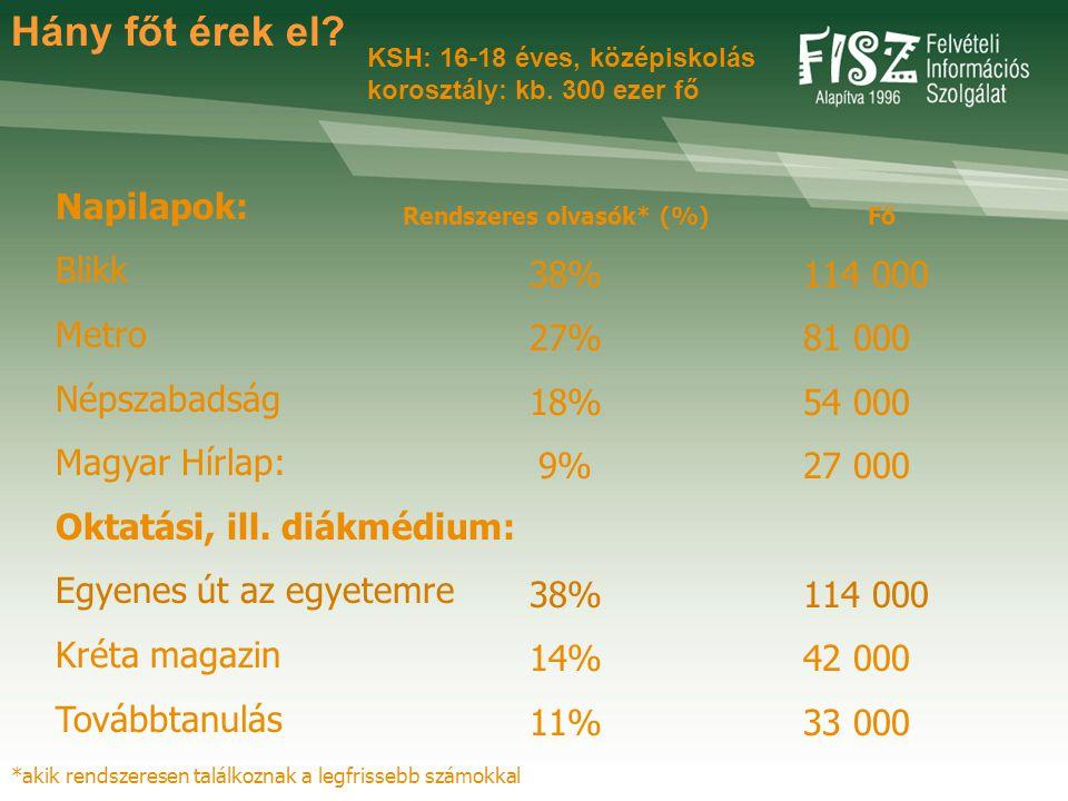 Hány főt érek el. Napilapok: Blikk Metro Népszabadság Magyar Hírlap: Oktatási, ill.