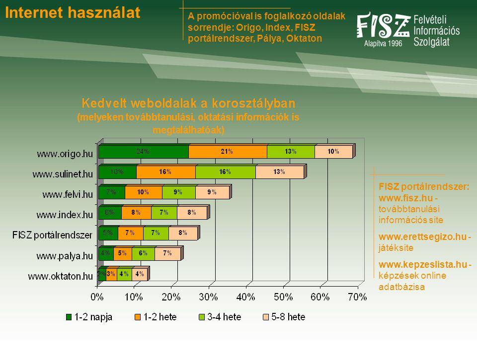 FISZ portálrendszer: www.fisz.hu - továbbtanulási információs site www.erettsegizo.hu - játéksite www.kepzeslista.hu - képzések online adatbázisa Internet használat A promócióval is foglalkozó oldalak sorrendje: Origo, Index, FISZ portálrendszer, Pálya, Oktaton
