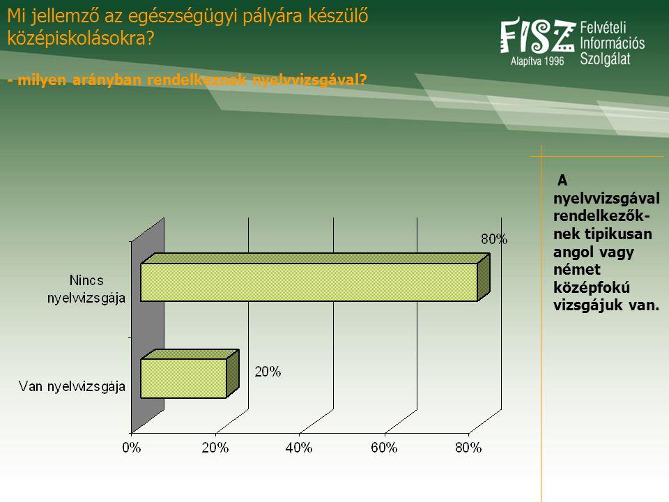 A nyelvvizsgával rendelkezők- nek tipikusan angol vagy német középfokú vizsgájuk van.