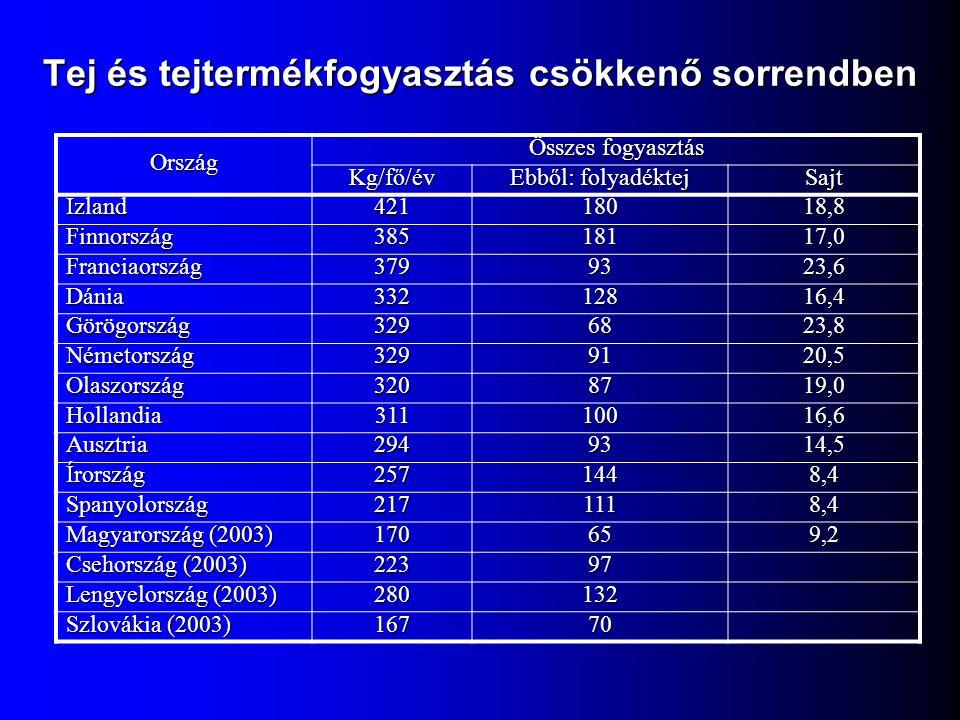 Tej és tejtermékfogyasztás csökkenő sorrendben Ország Összes fogyasztás Kg/fő/év Ebből: folyadéktej Sajt Izland42118018,8 Finnország38518117,0 Francia