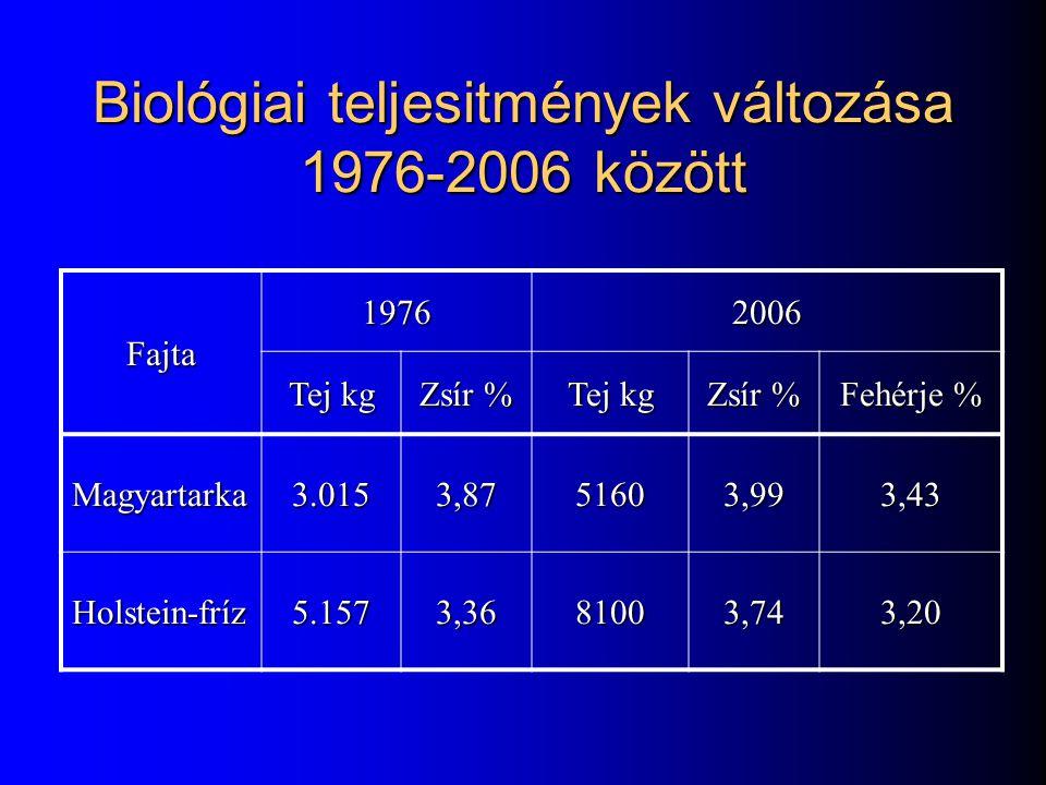 Biológiai teljesitmények változása 1976-2006 között Fajta 19762006 Tej kg Zsír % Tej kg Zsír % Fehérje % Magyartarka3.0153,8751603,993,43 Holstein-frí