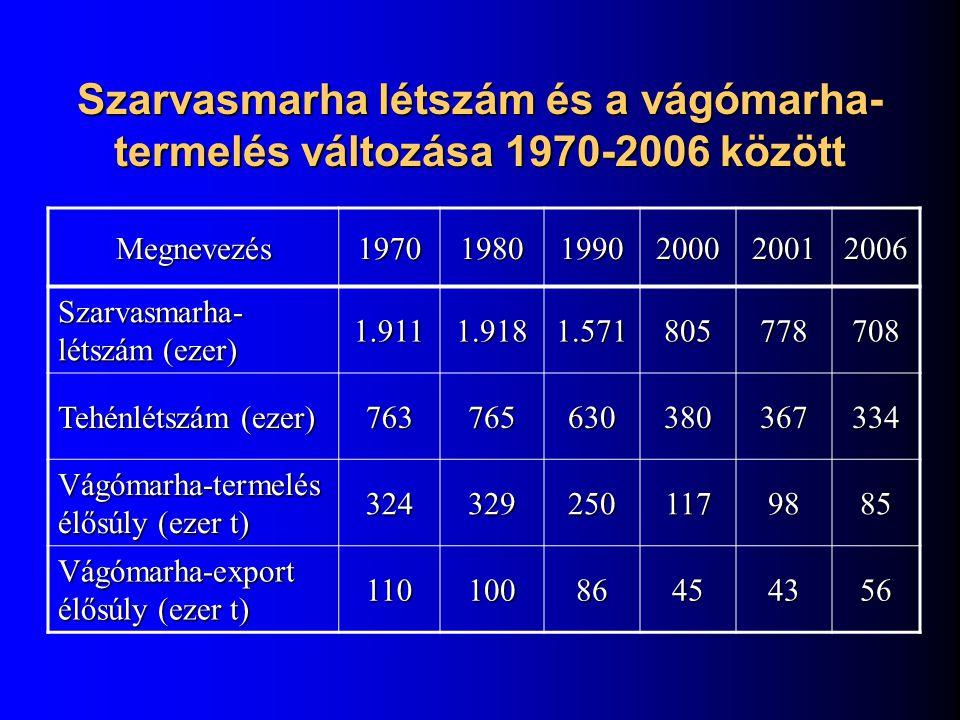 Szarvasmarha létszám és a vágómarha- termelés változása 1970-2006 között Megnevezés197019801990200020012006 Szarvasmarha- létszám (ezer) 1.9111.9181.5