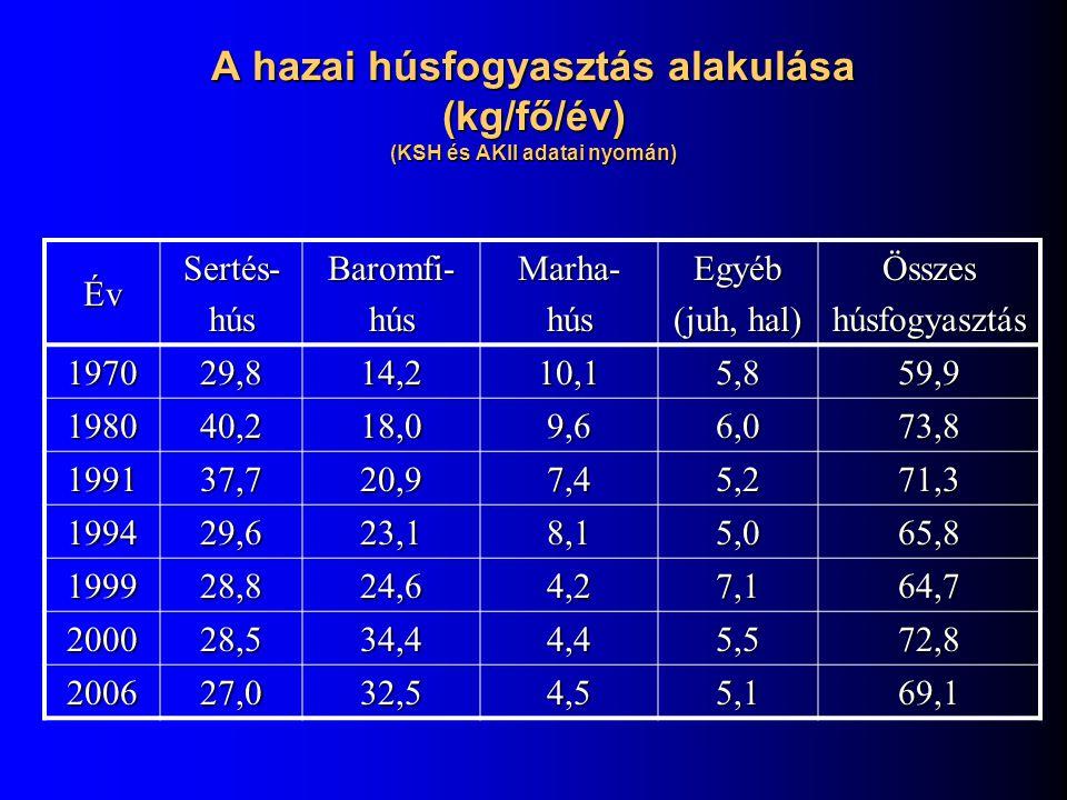A hazai húsfogyasztás alakulása (kg/fő/év) (KSH és AKII adatai nyomán) ÉvSertés-húsBaromfi-húsMarha-húsEgyéb (juh, hal) Összeshúsfogyasztás 197029,814