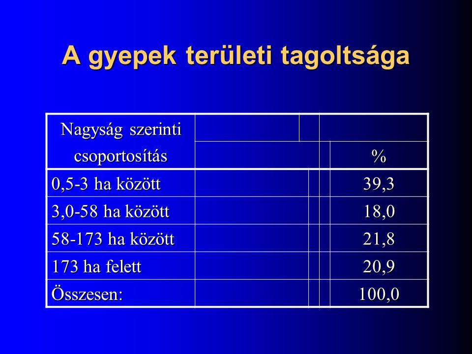 A gyepek területi tagoltsága Nagyság szerinti csoportosítás % 0,5-3 ha között 39,3 3,0-58 ha között 18,0 58-173 ha között 21,8 173 ha felett 20,9 Össz
