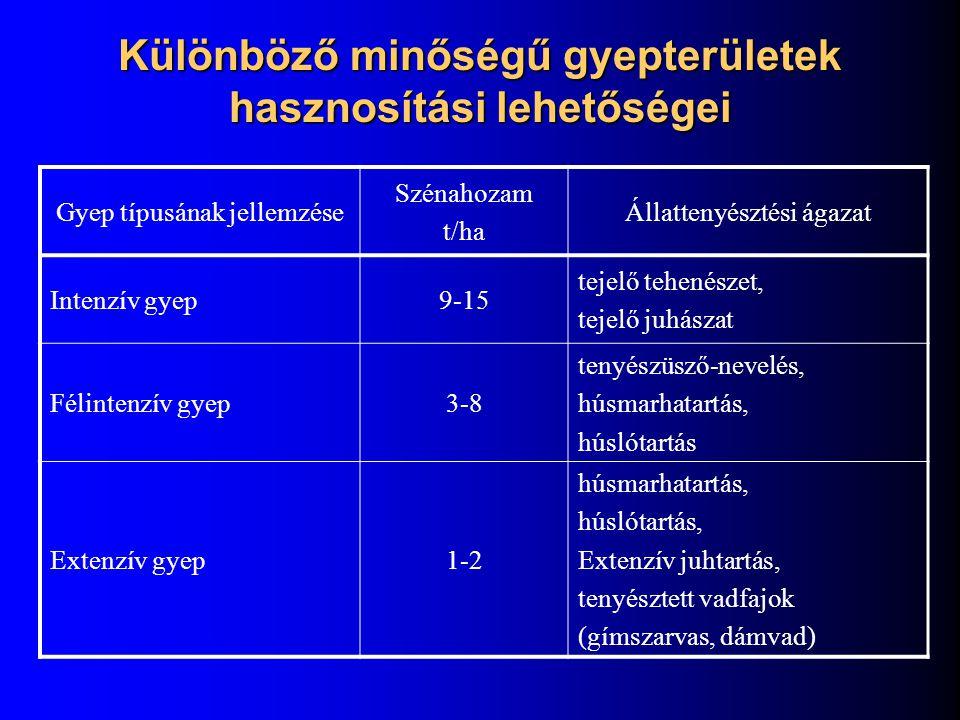 Különböző minőségű gyepterületek hasznosítási lehetőségei Gyep típusának jellemzése Szénahozam t/ha Állattenyésztési ágazat Intenzív gyep9-15 tejelő t