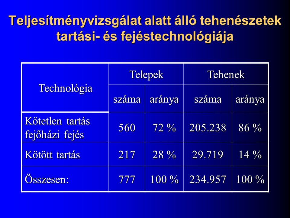 Teljesítményvizsgálat alatt álló tehenészetek tartási- és fejéstechnológiája Technológia TelepekTehenek számaarányaszámaaránya Kötetlen tartás fejőház