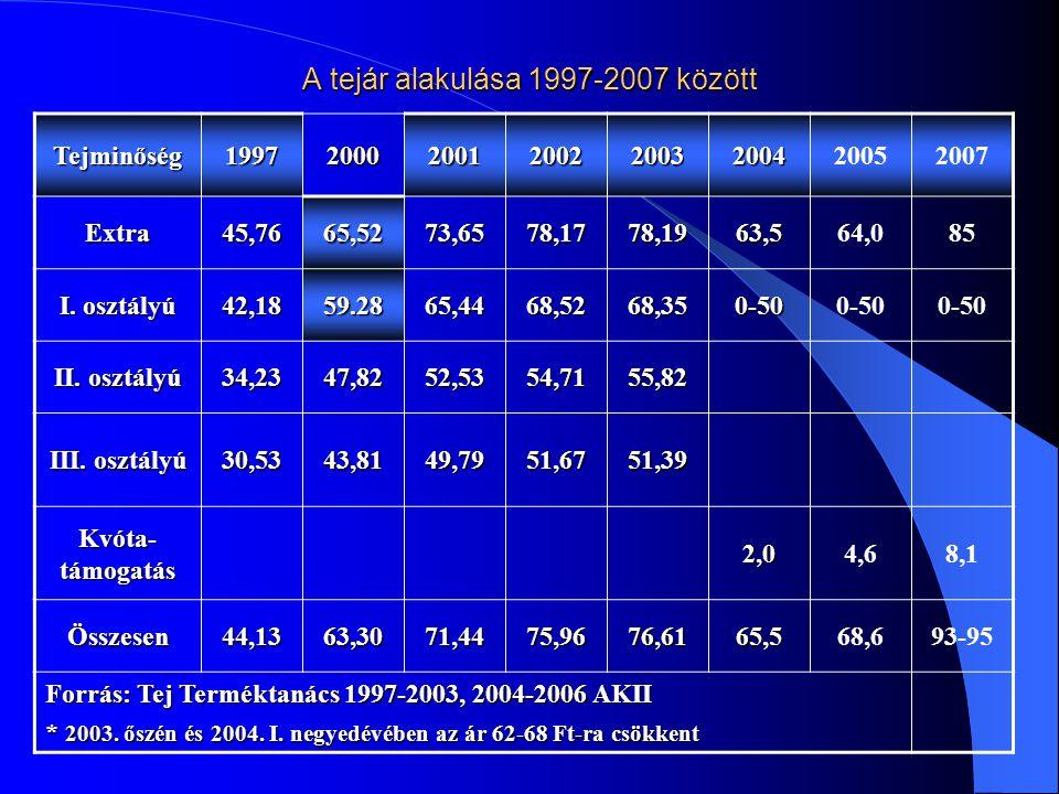 A tejár alakulása 1997-2007 között Tejminőség19972000200120022003200420052007 Extra45,7665,5273,6578,1778,1963,564,085 I. osztályú 42,1859.2865,4468,5