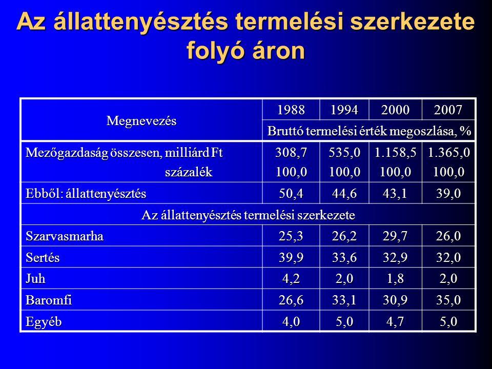 A magyar szarvasmarha-tenyésztés számokban Megnevezés19701980199020002006 Szarvasmarha-létszám1.9111.9181.571805708 Tehénlétszám763765630380330 Ebből: tejhasznú, % kettős hasznú, % húshasznú, % 0,299,70,130601060301075196601525 Laktációs átlagtermelés (kg/tehén) 3.4584.1385.5346.7737280 Fajlagos termelés (kg/tehén) 2.1873.5964.9205.6946200 Tejfogyasztás (liter/fő, vaj nélkül) 109166170147175 Tej export (ezer liter) 104121114440380 Vágómarha-termelés (ezer t) 3243292509985 Marhahús-fogyasztás (kg/fő/év) 9,17,35,24,44,5 Vágómarha-export (ezer t) 110100866056