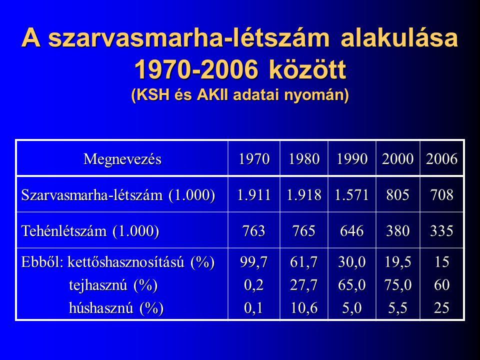 A szarvasmarha-létszám alakulása 1970-2006 között (KSH és AKII adatai nyomán) Megnevezés19701980199020002006 Szarvasmarha-létszám (1.000) 1.9111.9181.