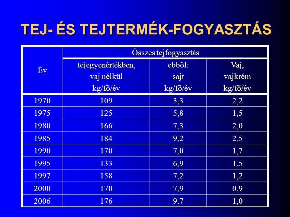 TEJ- ÉS TEJTERMÉK-FOGYASZTÁS Év Összes tejfogyasztás tejegyenértékben, vaj nélkül kg/fő/évebből:sajtkg/fő/évVaj,vajkrémkg/fő/év 19701093,32,2 19751255
