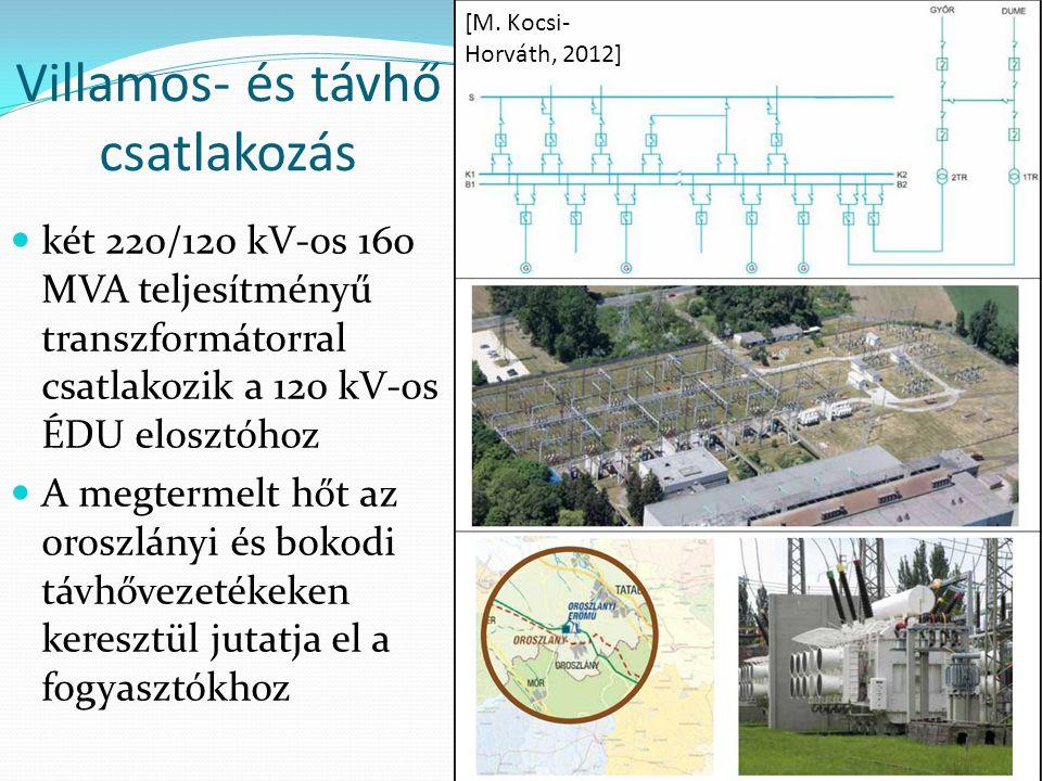 Villamos- és távhő csatlakozás két 220/120 kV-os 160 MVA teljesítményű transzformátorral csatlakozik a 120 kV-os ÉDU elosztóhoz A megtermelt hőt az or
