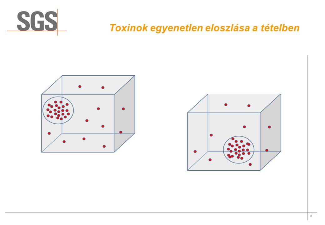 8 Toxinok egyenetlen eloszlása a tételben