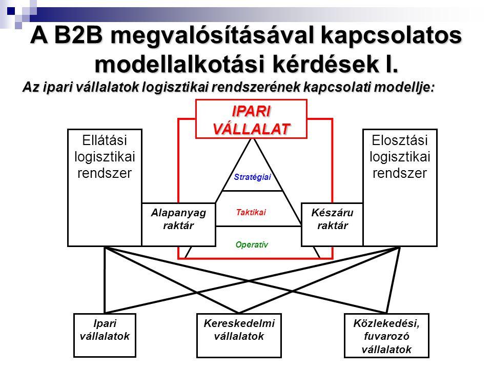 Stratégiai Taktikai Operatív IPARI VÁLLALAT Ellátási logisztikai rendszer Elosztási logisztikai rendszer Alapanyag raktár Készáru raktár Ipari vállalatok Kereskedelmi vállalatok Közlekedési, fuvarozó vállalatok Az ipari vállalatok logisztikai rendszerének kapcsolati modellje: A B2B megvalósításával kapcsolatos modellalkotási kérdések I.
