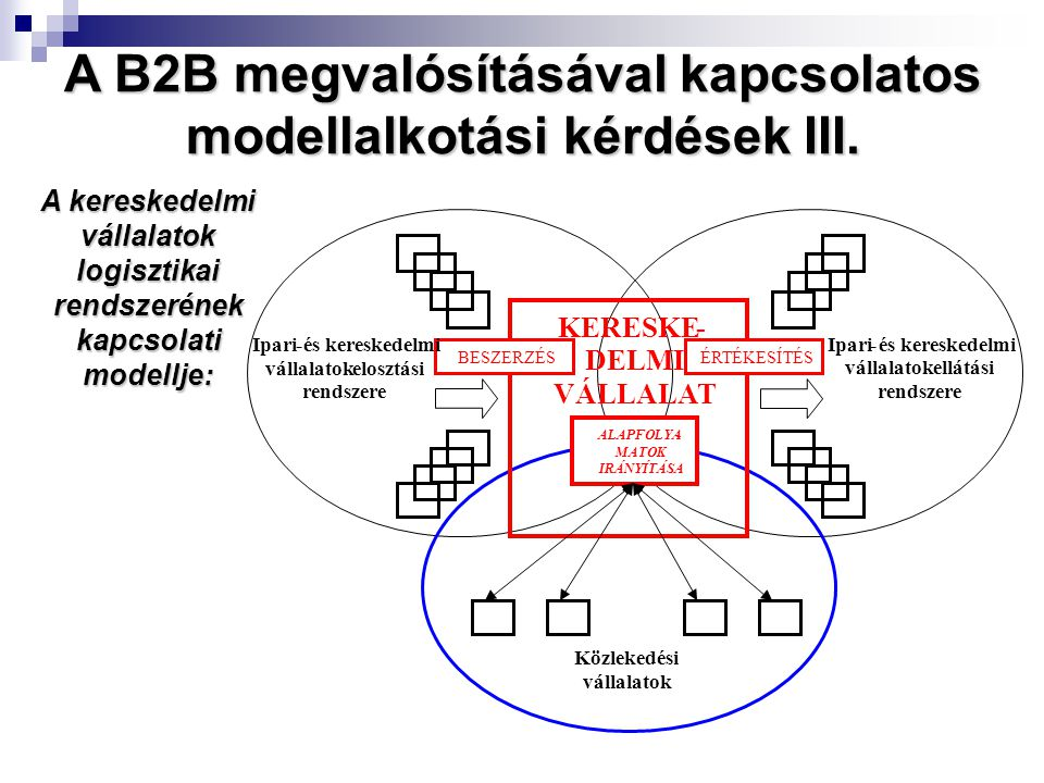A kereskedelmi vállalatok logisztikai rendszerének kapcsolati modellje: Közlekedési vállalatok KERESKE- DELMI VÁLLALAT BESZERZÉS ÉRTÉKESÍTÉS Ipari- és kereskedelmi vállalatok elosztási rendszere Ipari- és kereskedelmi vállalatok ellátási rendszere ALAPFOLYA- MATOK IRÁNYÍTÁSA A B2B megvalósításával kapcsolatos modellalkotási kérdések III.