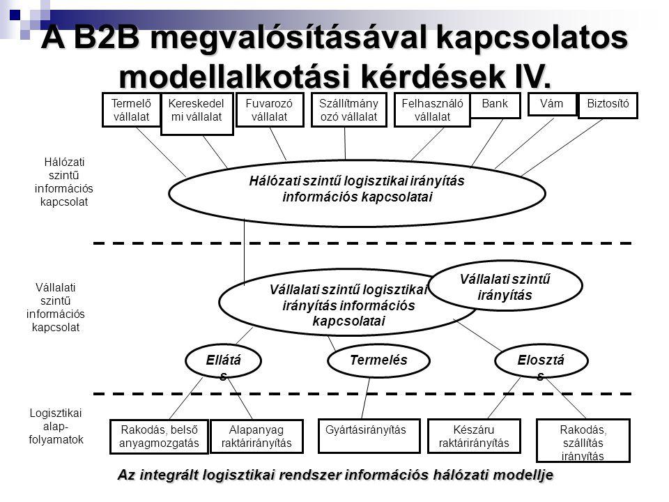 Az integrált logisztikai rendszer információs hálózati modellje Termelő vállalat Kereskedel mi vállalat Fuvarozó vállalat Szállítmány ozó vállalat Felhasználó vállalat BankVámBiztosító Hálózati szintű logisztikai irányítás információs kapcsolatai Vállalati szintű logisztikai irányítás információs kapcsolatai Vállalati szintű irányítás Ellátá s TermelésElosztá s Rakodás, belső anyagmozgatás Alapanyag raktárirányítás GyártásirányításKészáru raktárirányítás Rakodás, szállítás irányítás Logisztikai alap- folyamatok Vállalati szintű információs kapcsolat Hálózati szintű információs kapcsolat A B2B megvalósításával kapcsolatos modellalkotási kérdések IV.