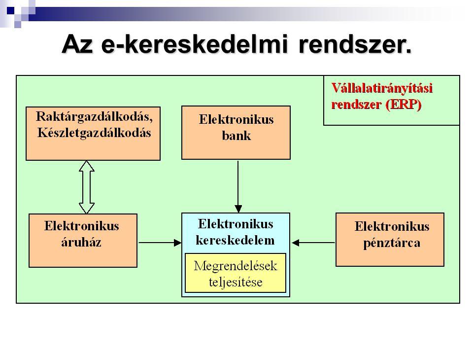 Az e-kereskedelmi rendszer.