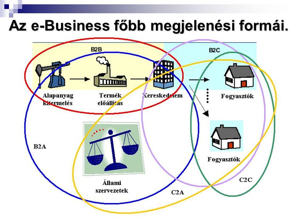 Az e-Business főbb megjelenési formái.